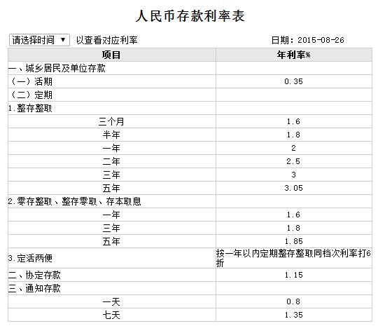 2015年9月中国银行2年定期利率表