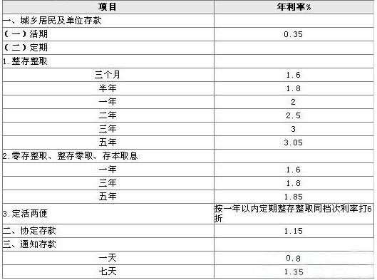 五年定期存款利率_【9月最新工商银行五年定期存款利率是多少】_理财知识_爱钱进