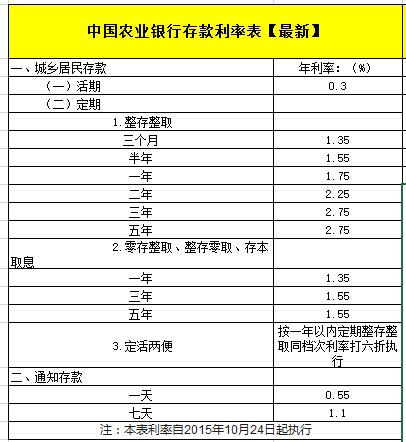 2015年最新农业银行定期存款利率表