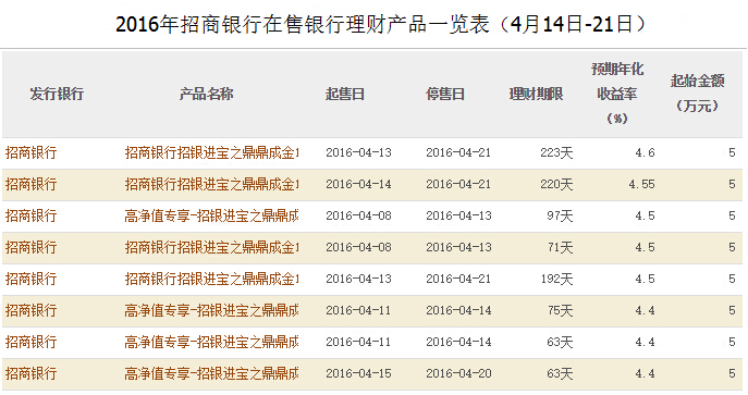 2015理财产品收益排名