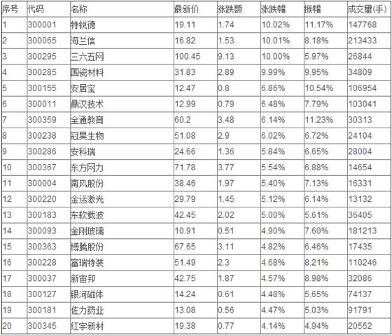 股票创业板行情2016年创业板股票代码一览
