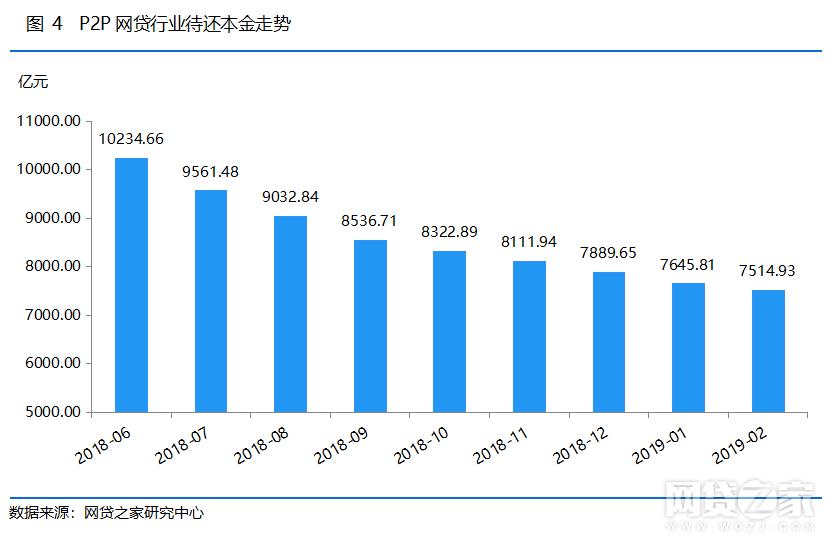 2月网贷成交环比降7.95% 待收连续9个月下跌