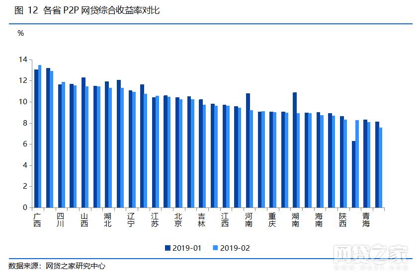 各省P2P网贷综合收益率对比