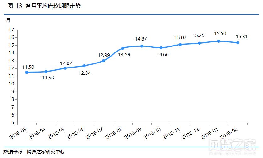 各月平均借款期限走势