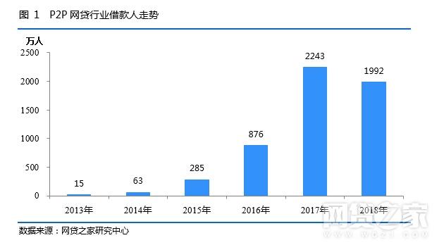 P2P普惠金融报告:服务实体经济3年累计超2万亿元