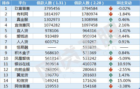 网贷天眼2月北京网贷平台余额排行榜