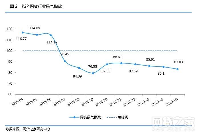 3月P2P成交量环比上升近5% 待还本金量下跌