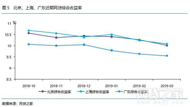 北上广月报:北京成交量最多 上海收益率最高