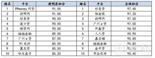 P2P平台合规度TOP10最新排行榜(名单)