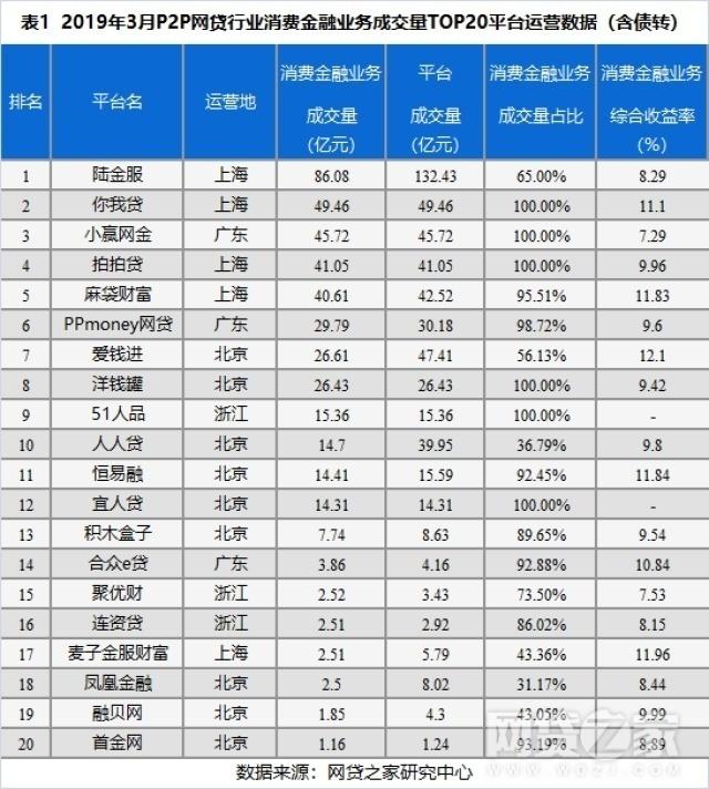3月P2P平台消费金融业务TOP20排行榜(名单)