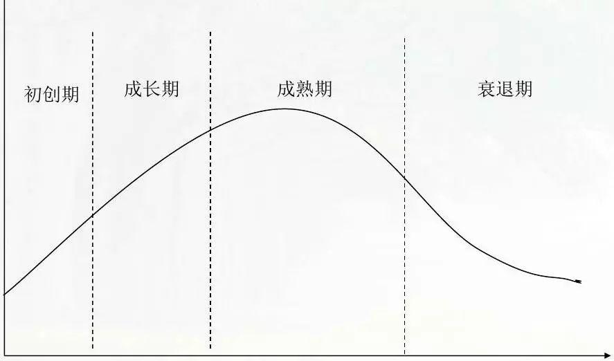 P2P行业 走到了生命周期的哪个阶段?
