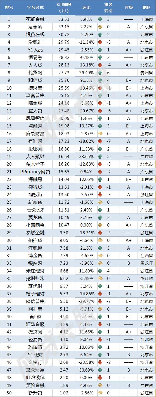 网贷天眼3月网贷平台交易规模TOP50排行榜:节后行业复苏,八成平台成交回升