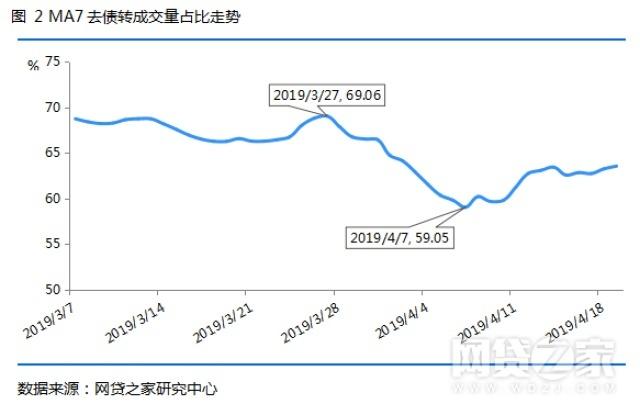 P2P资金流情况如何?近2个月网贷行业发生了这些变化
