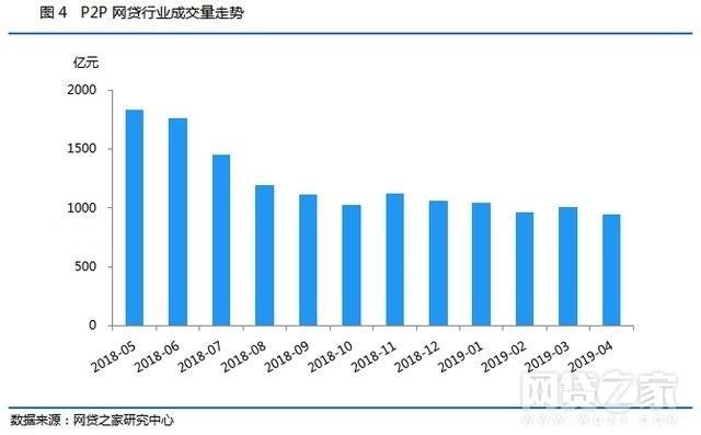4月网贷月报:平台数首破千家 收益率创新高