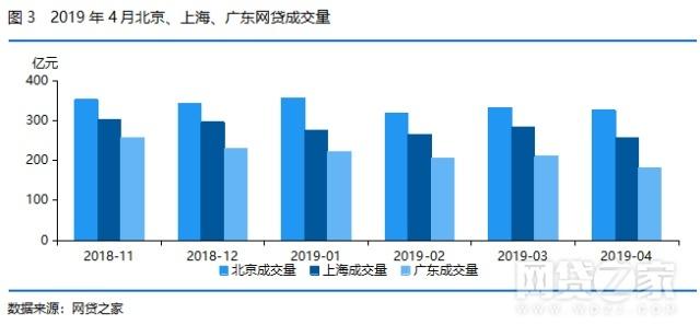4月北上广P2P平台之最:北京6项数据最高!