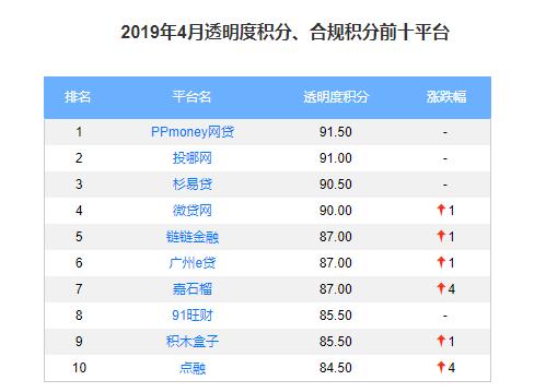 4月P2P平台透明度、合规度TOP10(名单)