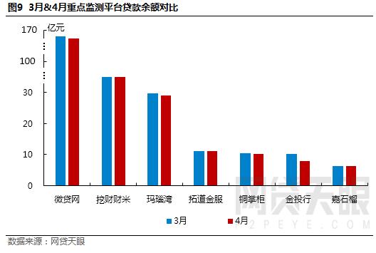 网贷天眼4月浙江网贷报告:网贷行业负重前行,成交量待收持续下降