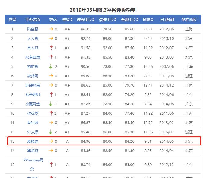 爱钱进排名_爱钱进在网贷天眼《2019年5月评级综合实力TOP50排行榜》中名列前茅