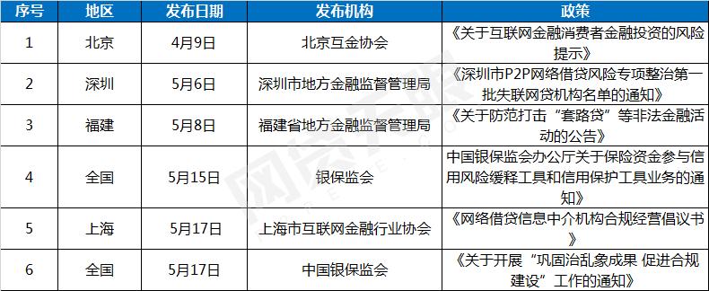 网贷天眼5月网贷评级综合实力TOP50排行榜