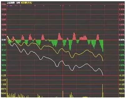 股票入门知识:如何看股票走势图