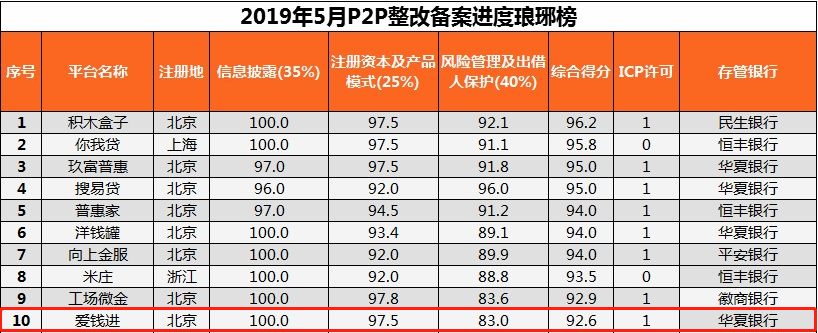 爱钱进近期怎么样_爱钱进荣膺5月P2P整改备案琅琊榜第十!