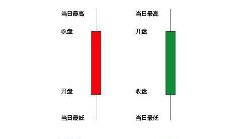 怎么看股票k线图?怎样认识股票k线图?