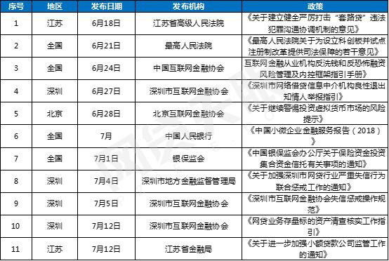 网贷天眼7月网贷评级综合实力TOP50排行榜