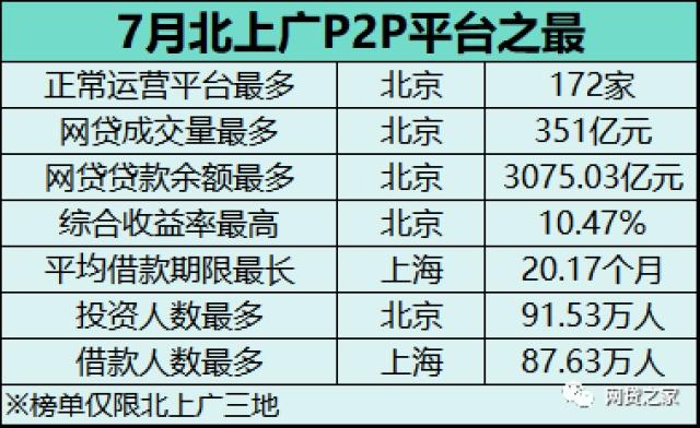 7月北上广月报:北京平台数172家 收益率10.47%