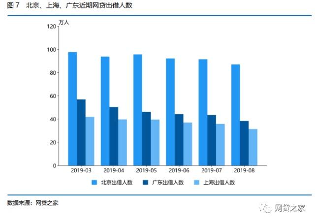 8月北上广月报:北京平台数、收益率再领跑