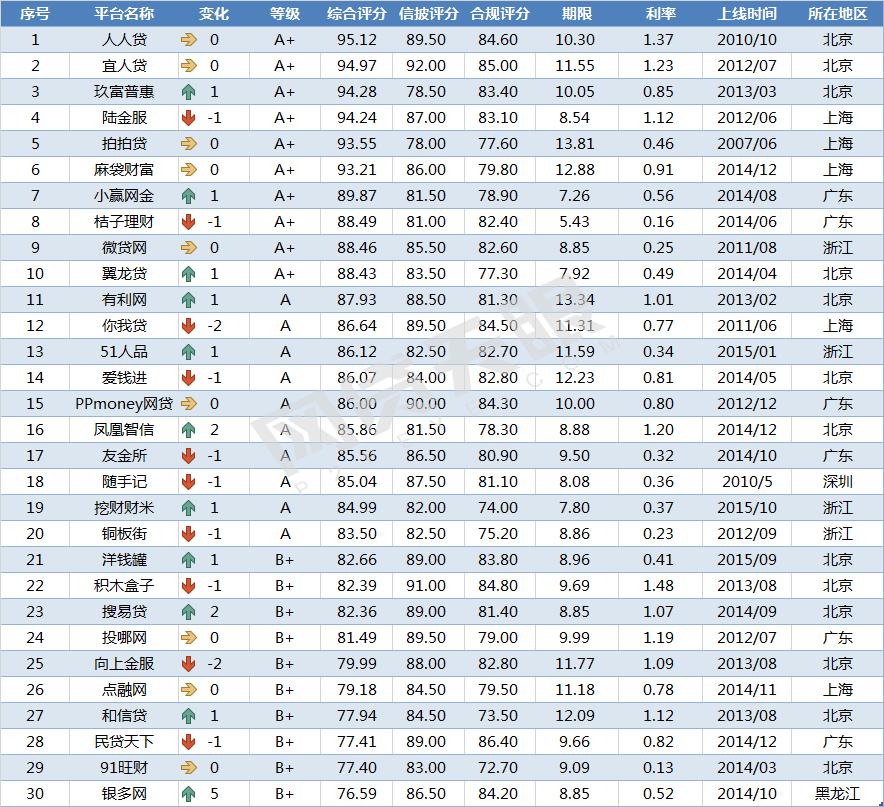 9月网贷评级综合实力TOP30排行榜