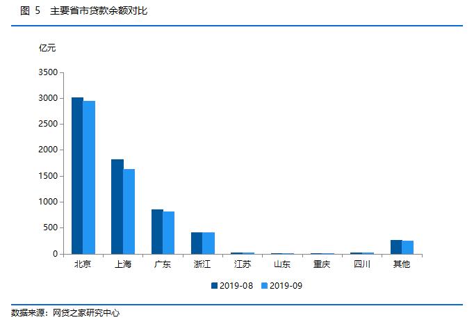 P2P网贷行业2019年9月月报