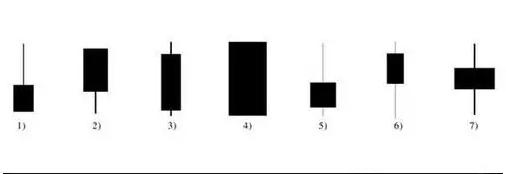 K线图学习,股票新手如何看懂K线图