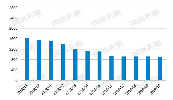 网贷天眼10月网贷行业报告: 监管试点信号渐明,行业成交再降16.48%
